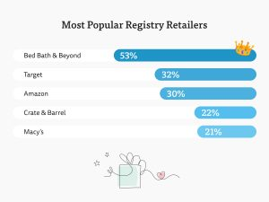 What To Put On A Wedding Registry.Cash Charity Wedding Registries Are Popular Gifts Get More